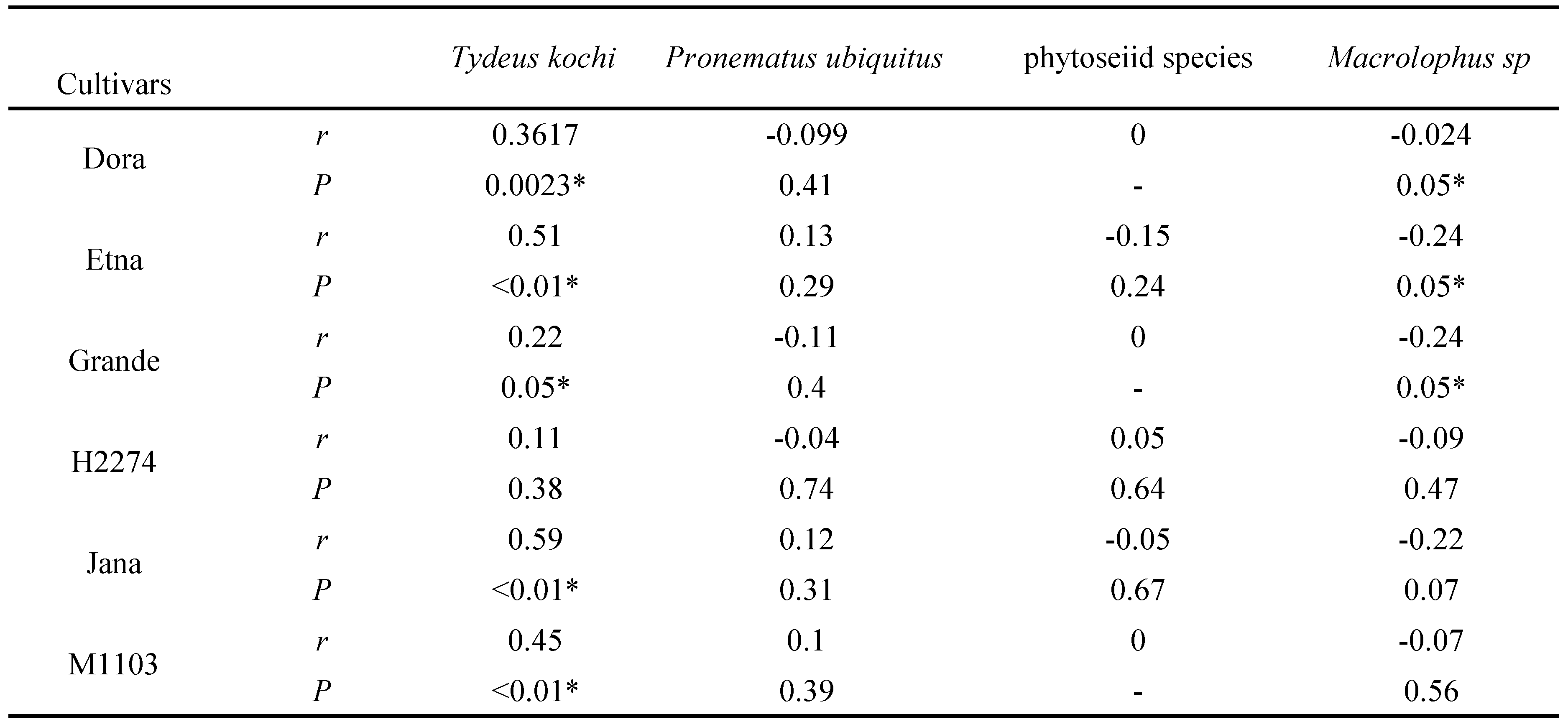 Tritrophic relationships among tomato cultivars, the rust mite